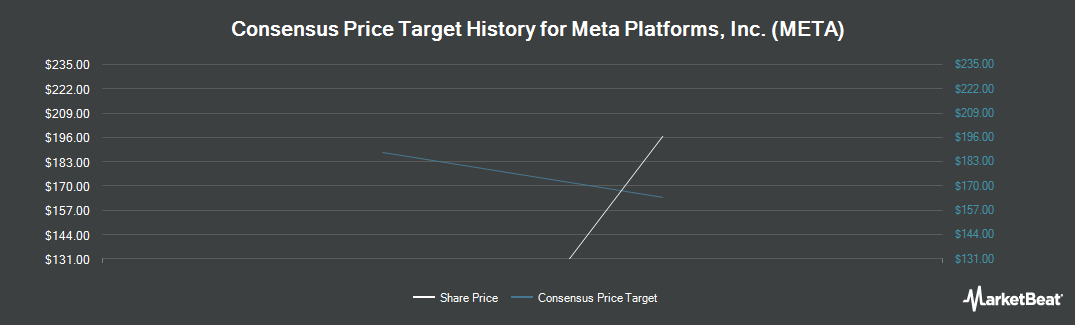 Price Target History for Facebook (NASDAQ:FB)