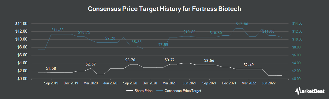 Price Target History for Fortress Biotech (NASDAQ:FBIO)