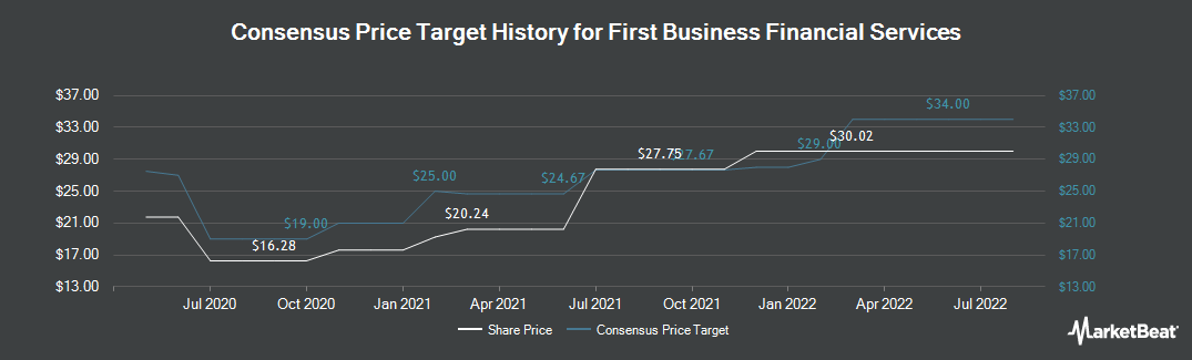 Price Target History for First Business Financial Services (NASDAQ:FBIZ)