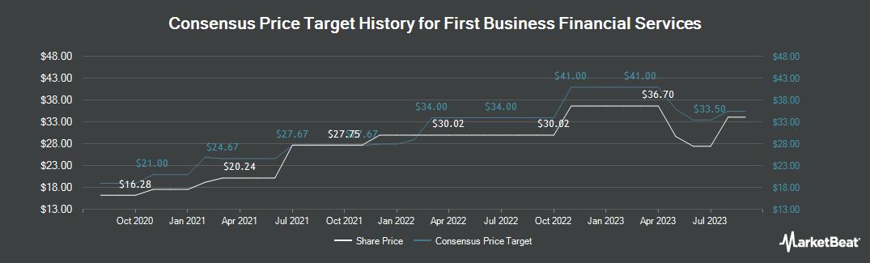 Price Target History for First Business Financial Services (NASDAQ:FBIZ)
