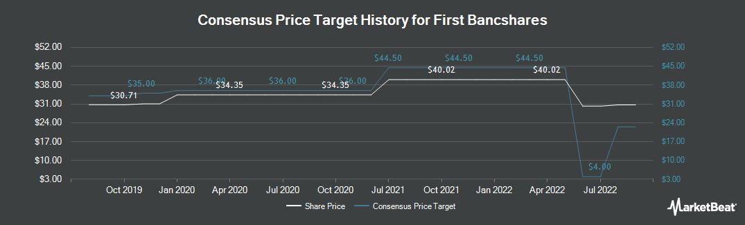 Price Target History for First Bancshares (NASDAQ:FBMS)