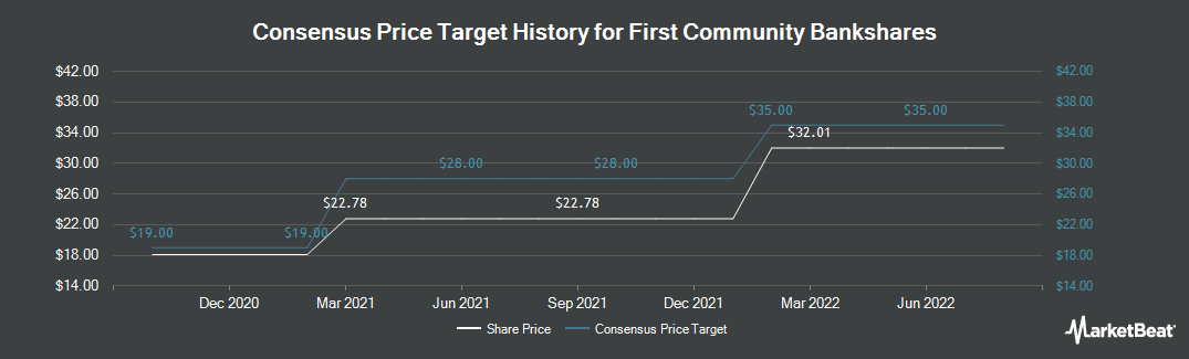 Price Target History for First Community Bancshares (NASDAQ:FCBC)