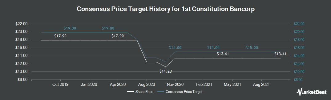 Price Target History for 1st Constitution Bancorp (NASDAQ:FCCY)