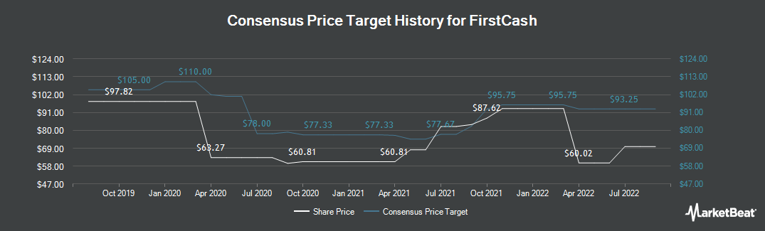 Price Target History for FirstCash (NASDAQ:FCFS)