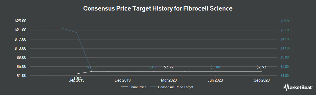 Price Target History for Fibrocell Science (NASDAQ:FCSC)