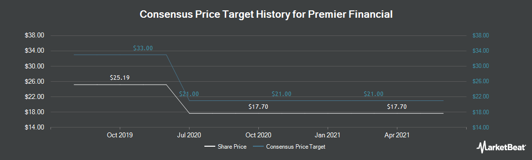 Price Target History for First Defiance Financial (NASDAQ:FDEF)