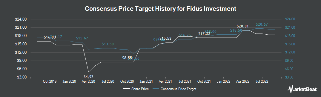 Price Target History for Fidus Investment (NASDAQ:FDUS)