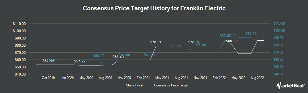 Price Target History for Franklin Electric Co. (NASDAQ:FELE)