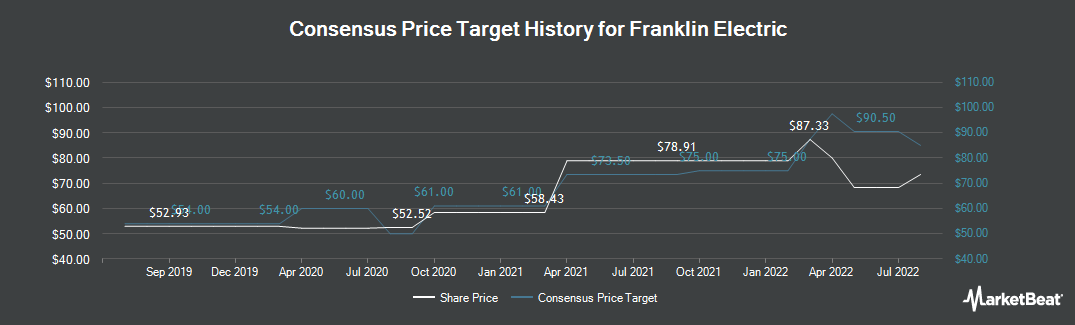Price Target History for Franklin Electric (NASDAQ:FELE)