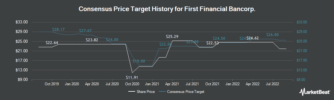 Price Target History for First Financial Bancorp (NASDAQ:FFBC)