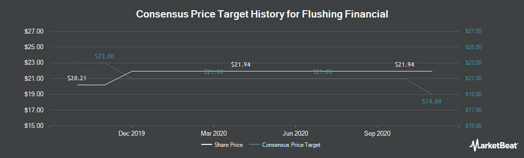 Price Target History for Flushing Financial (NASDAQ:FFIC)