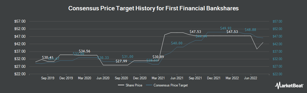 Price Target History for First Financial Bankshares (NASDAQ:FFIN)