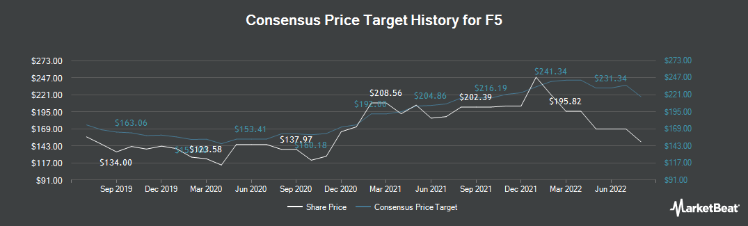 Price Target History for F5 Networks (NASDAQ:FFIV)