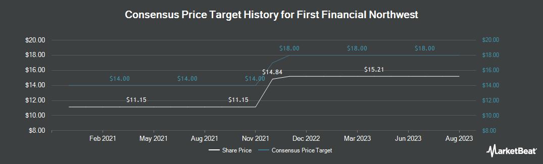 Price Target History for First Financial Northwest (NASDAQ:FFNW)