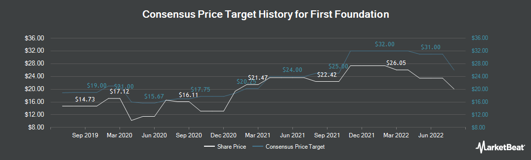 Price Target History for First Foundation (NASDAQ:FFWM)