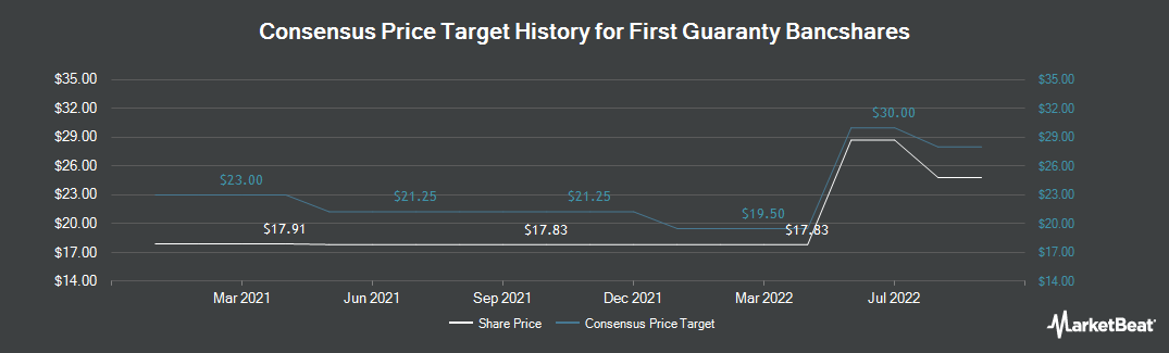 Price Target History for First Guaranty Bancshares (NASDAQ:FGBI)