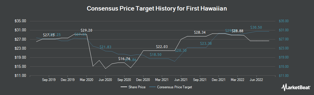 Price Target History for First Hawaiian (NASDAQ:FHB)