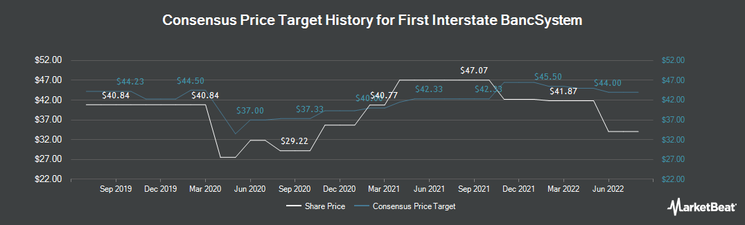 Price Target History for First Interstate Bancsystem (NASDAQ:FIBK)