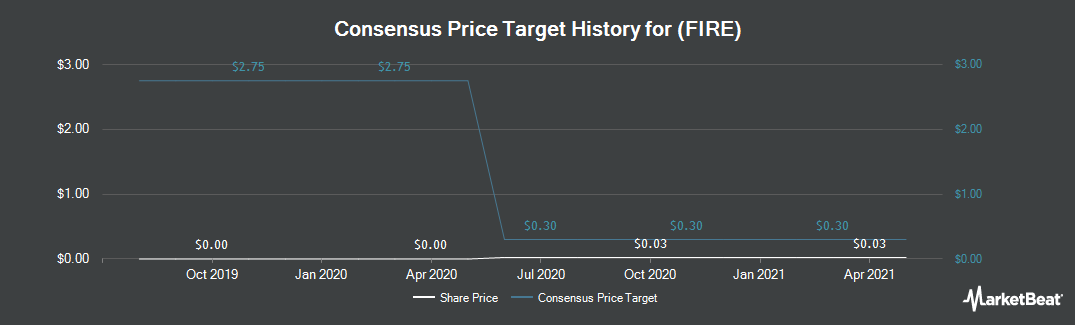 Price Target History for Sourcefire (NASDAQ:FIRE)
