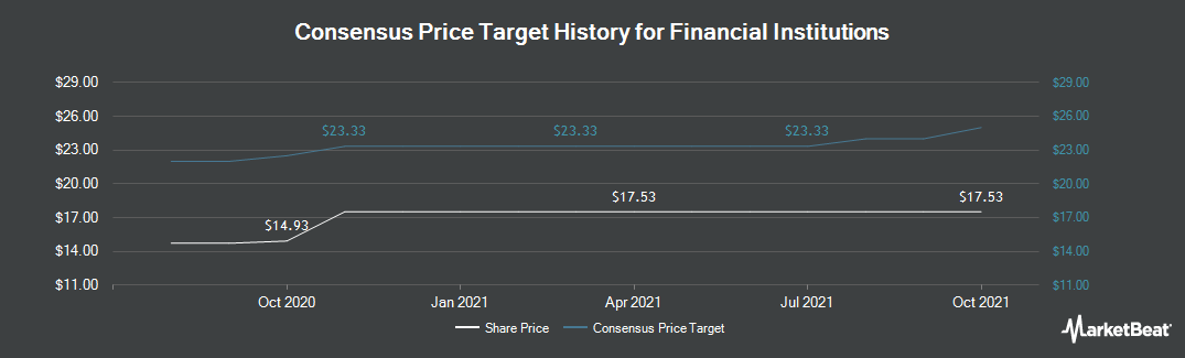 Price Target History for Financial Institutions (NASDAQ:FISI)