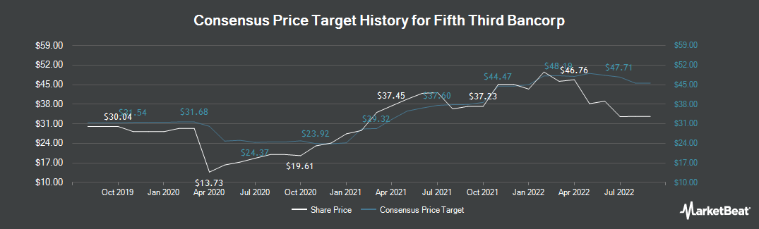 Price Target History for Fifth Third Bank (NASDAQ:FITB)