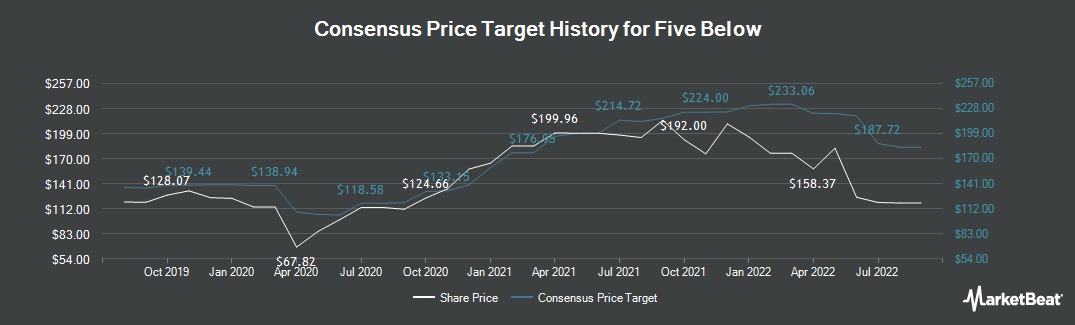 Price Target History for Five Below (NASDAQ:FIVE)
