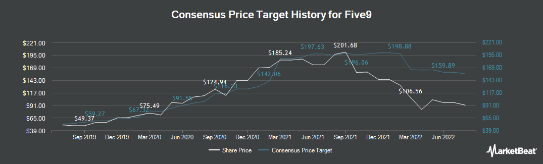 Price Target History for Five9 (NASDAQ:FIVN)