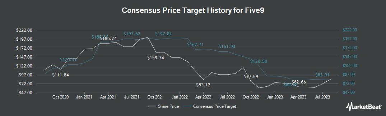 Price Target History for Five9 (NASDAQ:FIVN)
