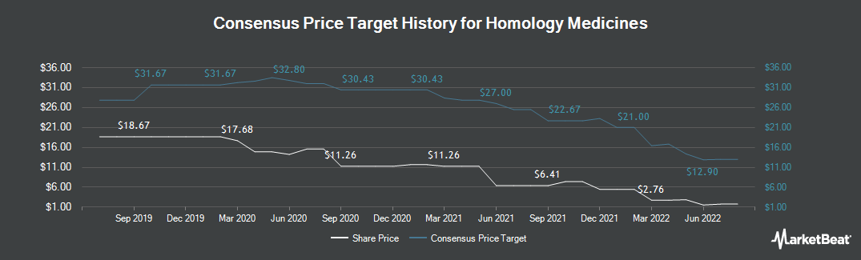 Price Target History for Homology Medicines (NASDAQ:FIXX)