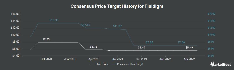 Price Target History for Fluidigm (NASDAQ:FLDM)