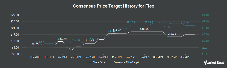 Price Target History for Flextronics International (NASDAQ:FLEX)