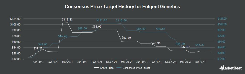Price Target History for Fulgent Genetics (NASDAQ:FLGT)