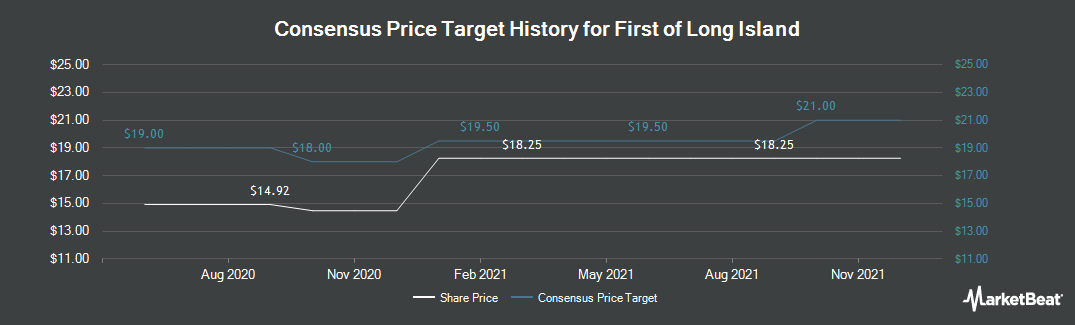 Price Target History for First of Long Island (NASDAQ:FLIC)