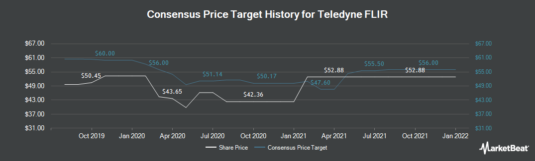 Price Target History for FLIR Systems (NASDAQ:FLIR)