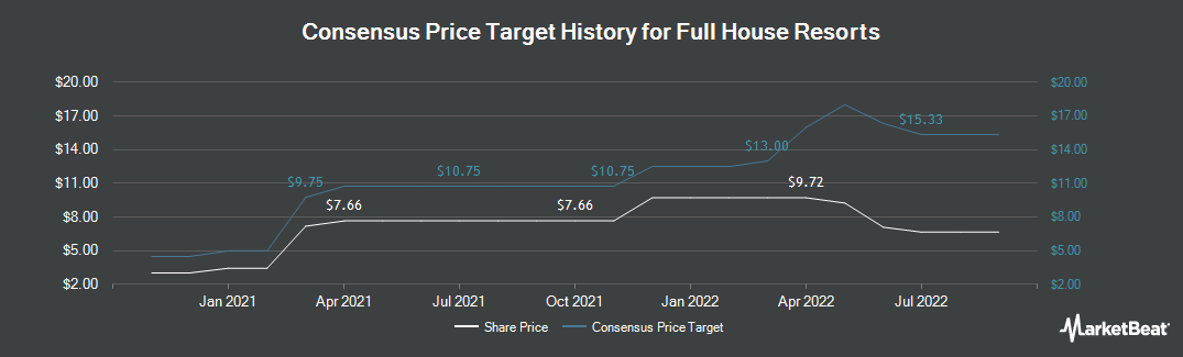 Price Target History for Full House Resorts (NASDAQ:FLL)