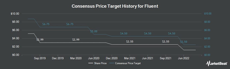 Price Target History for Fluent (NASDAQ:FLNT)