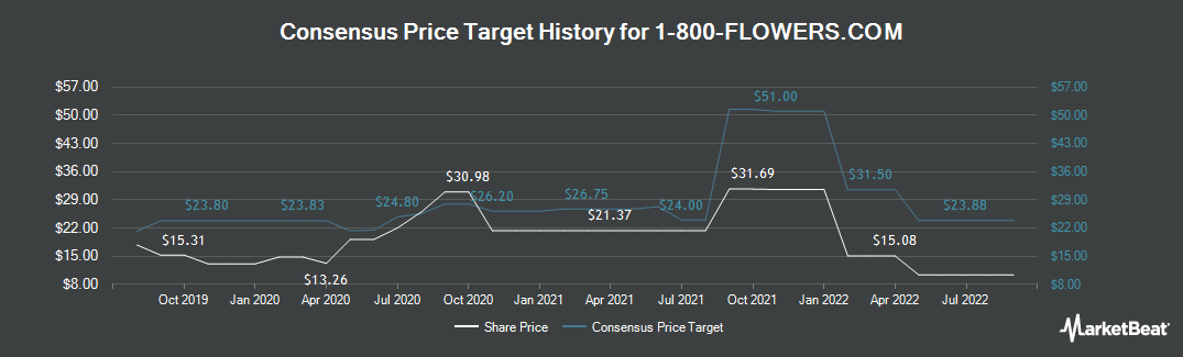 Price Target History for 1-800-Flowers (NASDAQ:FLWS)
