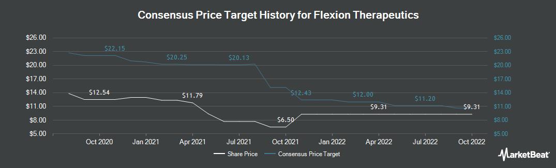 Price Target History for Flexion Therapeutics (NASDAQ:FLXN)