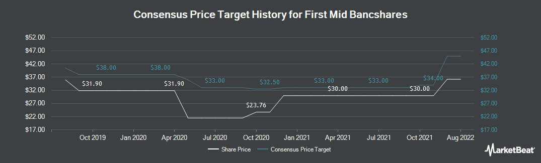 Price Target History for First Mid-Illinois Bancshares (NASDAQ:FMBH)