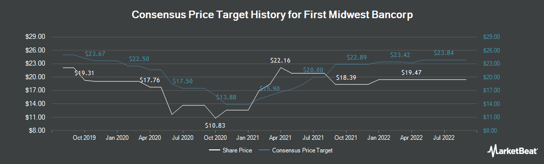 Price Target History for First Midwest Bancorp (NASDAQ:FMBI)