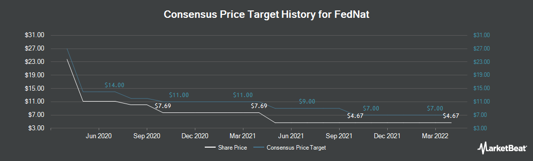 Price Target History for Federated National (NASDAQ:FNHC)