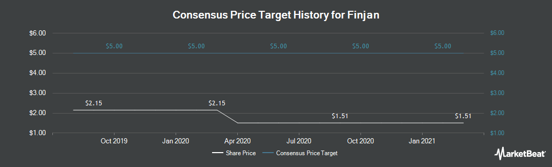 Price Target History for Finjan (NASDAQ:FNJN)