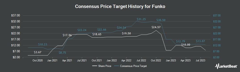 Price Target History for Funko (NASDAQ:FNKO)
