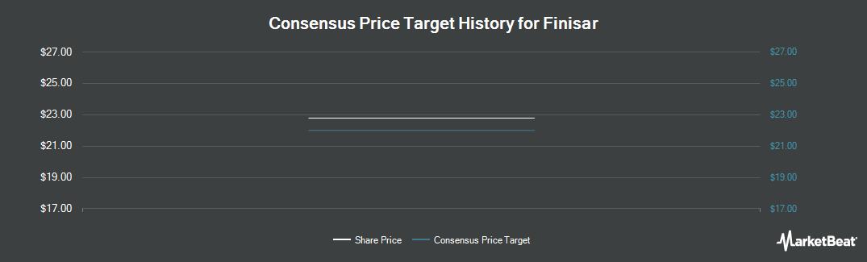 Price Target History for Finisar (NASDAQ:FNSR)