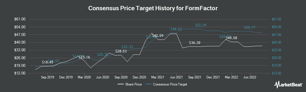 Price Target History for FormFactor (NASDAQ:FORM)