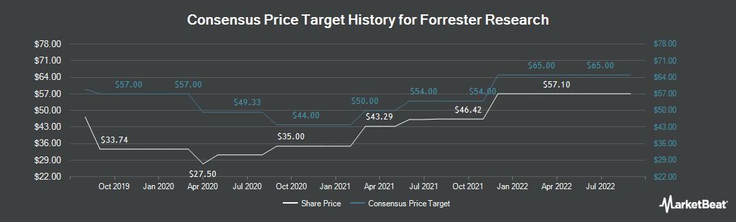 Price Target History for Forrester Research (NASDAQ:FORR)