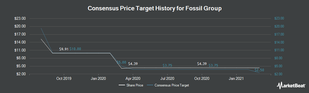 Price Target History for Fossil Group (NASDAQ:FOSL)