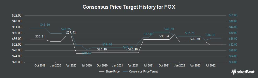 Price Target History for Twenty-First Century Fox (NASDAQ:FOX)