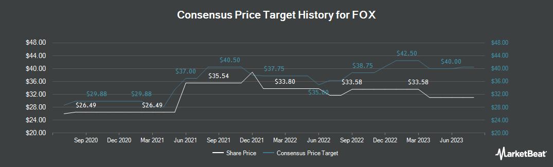 Price Target History for 21st Century Fox (NASDAQ:FOX)