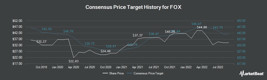 Price Target History for Twenty-First Century Fox (NASDAQ:FOXA)